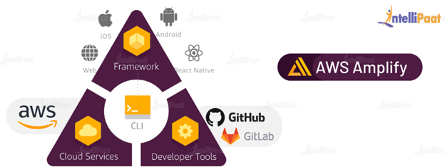 AWS Amplify Key Features