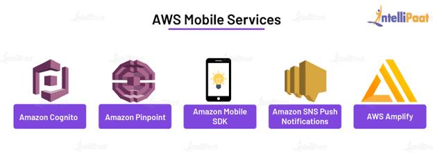 AWS Mobile Services