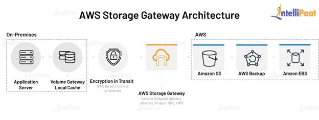 AWS Storage Gateway Architecture