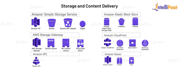 AWS Storage and Content Delivery