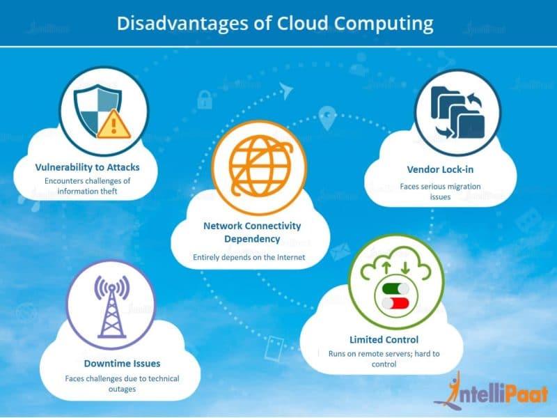 Cloud Computing Disadvantages AWS