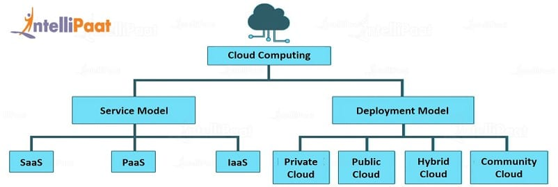 Cloud Computing Models AWS