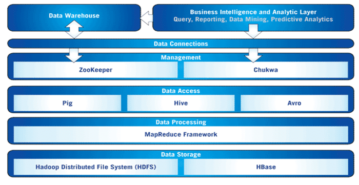 Hadoop Ecosystem and Analytics