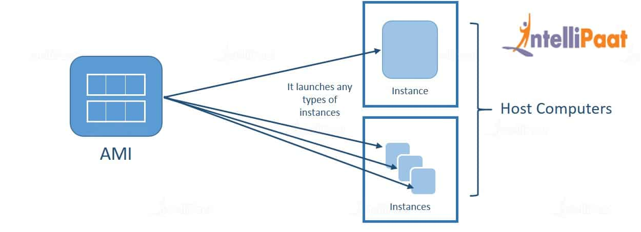 AWS Instances and AMIs
