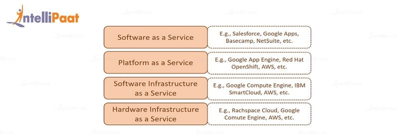 SaaS PaaS IaaS and AWS