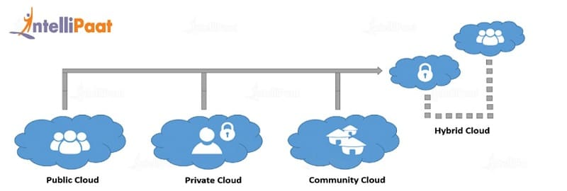 Types of Cloud Computing AWS