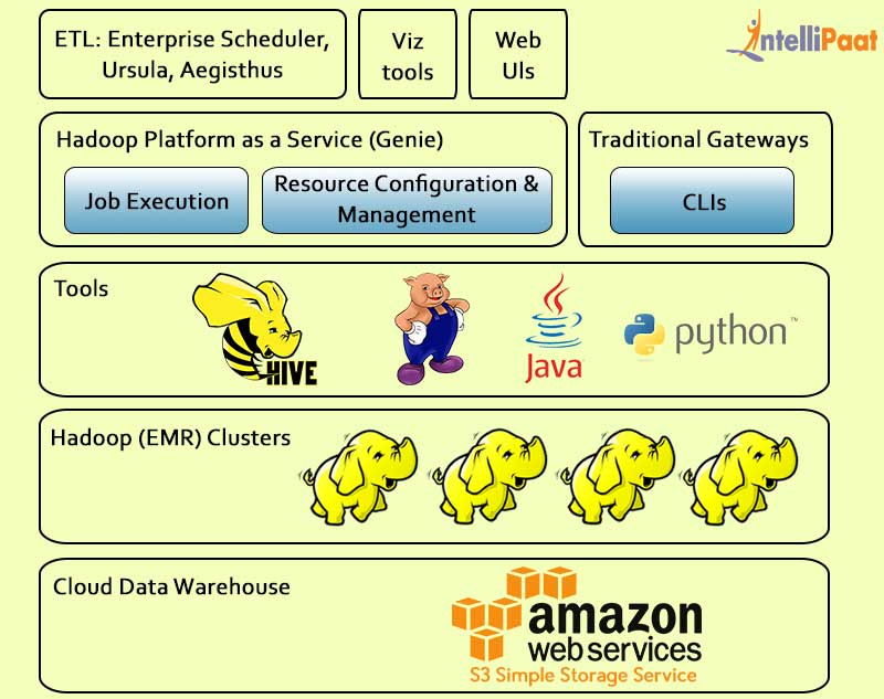 Amazon Web Services Elastic MapReduce Hadoop Distribution
