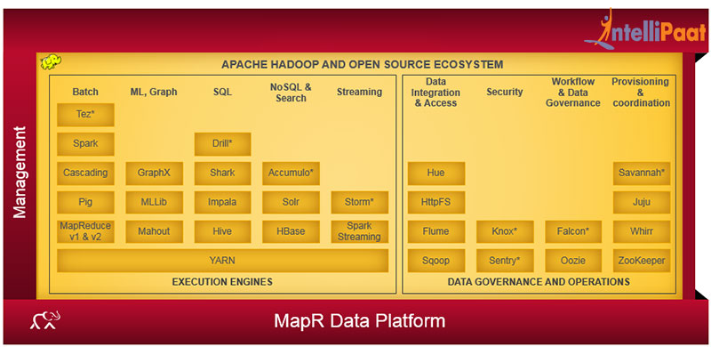 MapR Hadoop Distribution