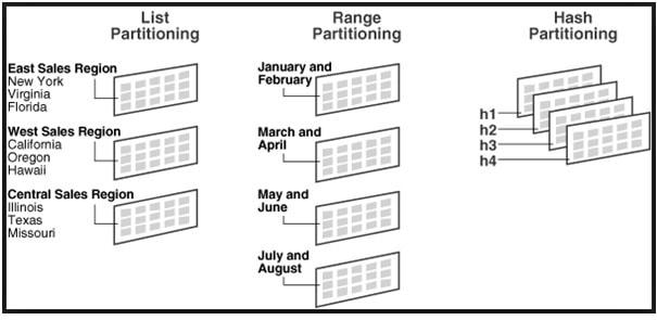 Partitioning Techniques DataBase
