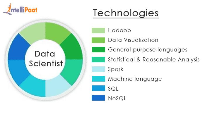 Technologies to grab high-paying Big Data jobs