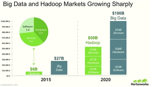 BIg data Hadoop Market