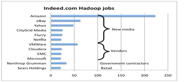 Hadoop Jobs Graphs