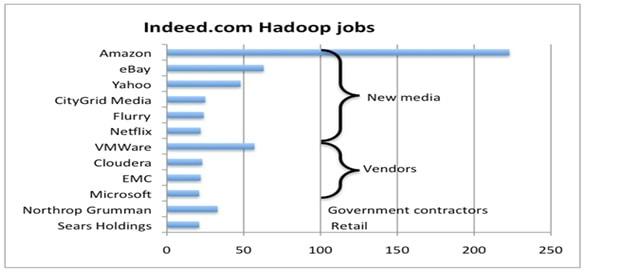 Hadoop Jobs Graphs