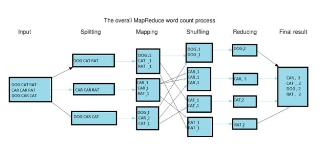 The Architecture of MapReduce