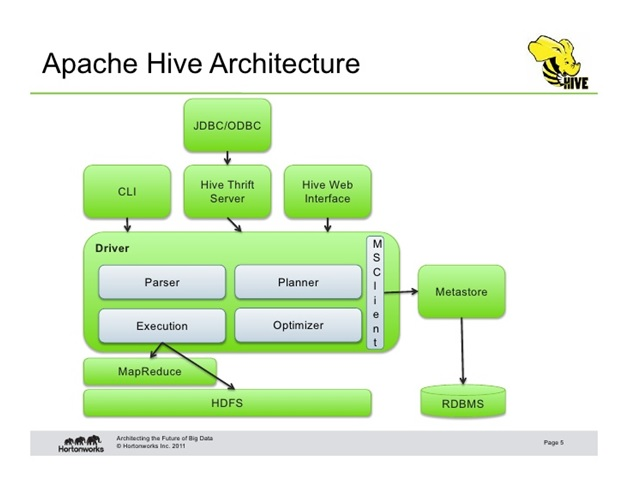 architecture of apache hive