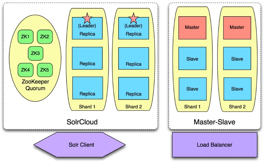 apache solr cloud