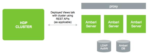 Ambari server
