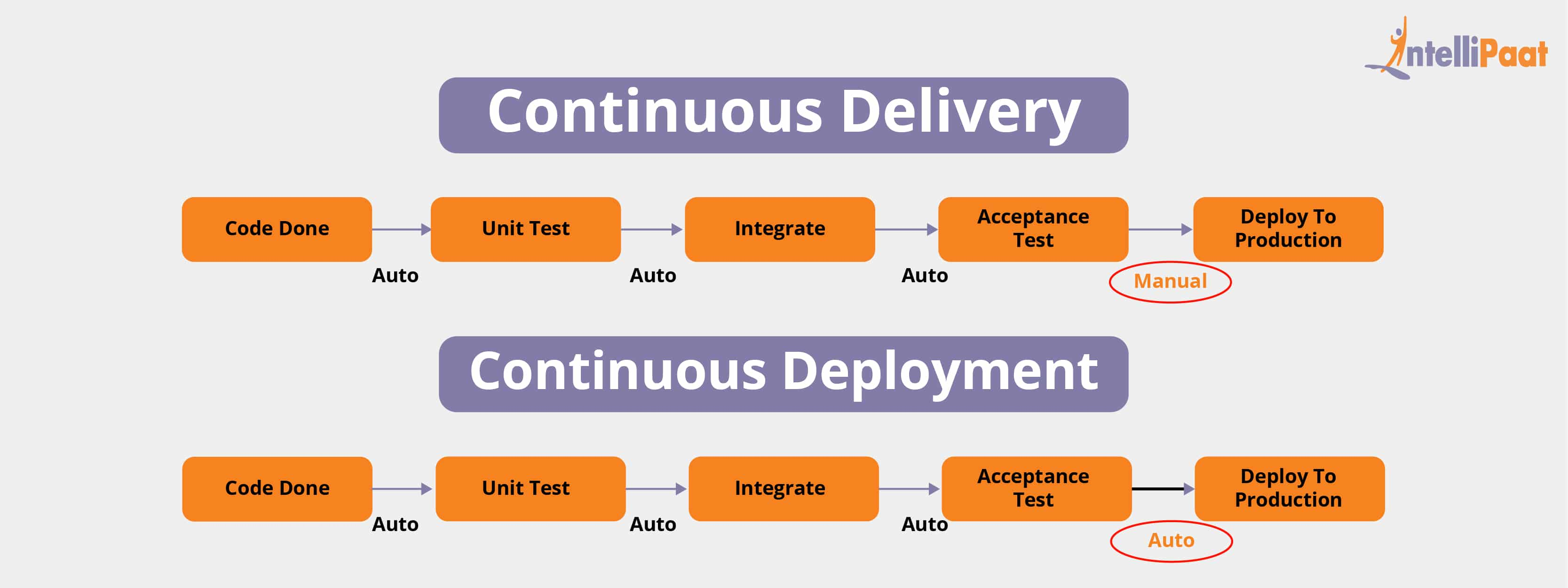 Continuous Deployment and Continuous Delivery