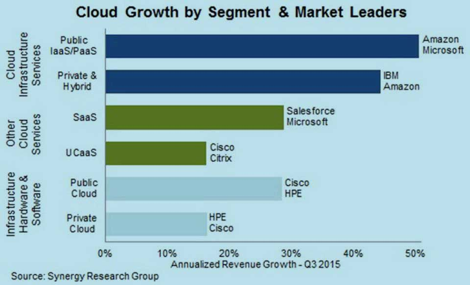 cloud-growth