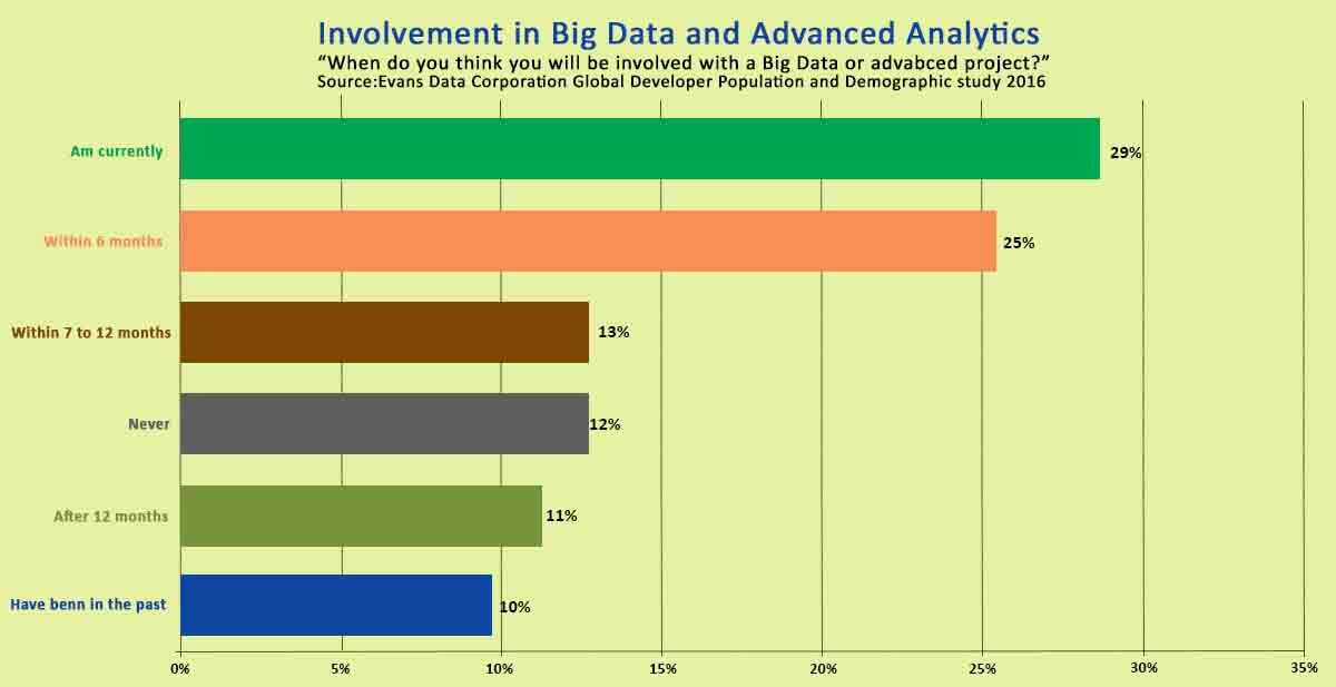 involvement-in-big-data