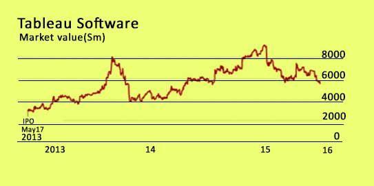 tableau-software-graph
