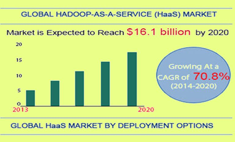 global-hadoop-service