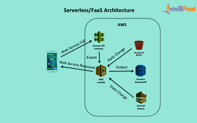 How Serverless Computing works