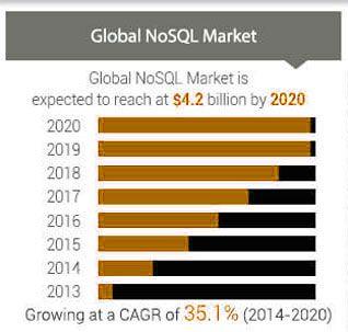 NoSQL Market