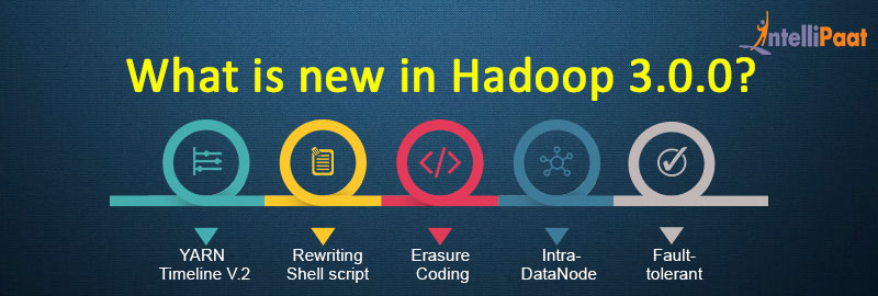 Special features of all new Hadoop 3.0!!