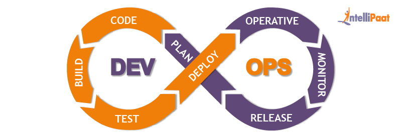 DEVOPS (Development Operations