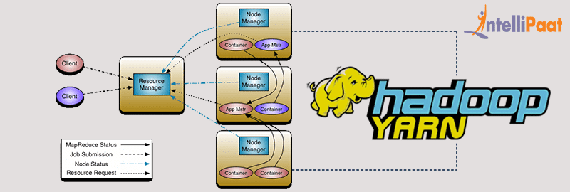 How Apache Hadoop YARN works