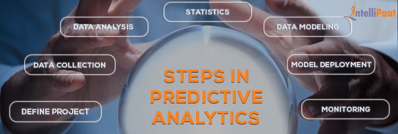 process of Predictive Analytics includes the following