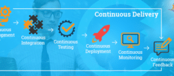 What is Continuous Delivery?