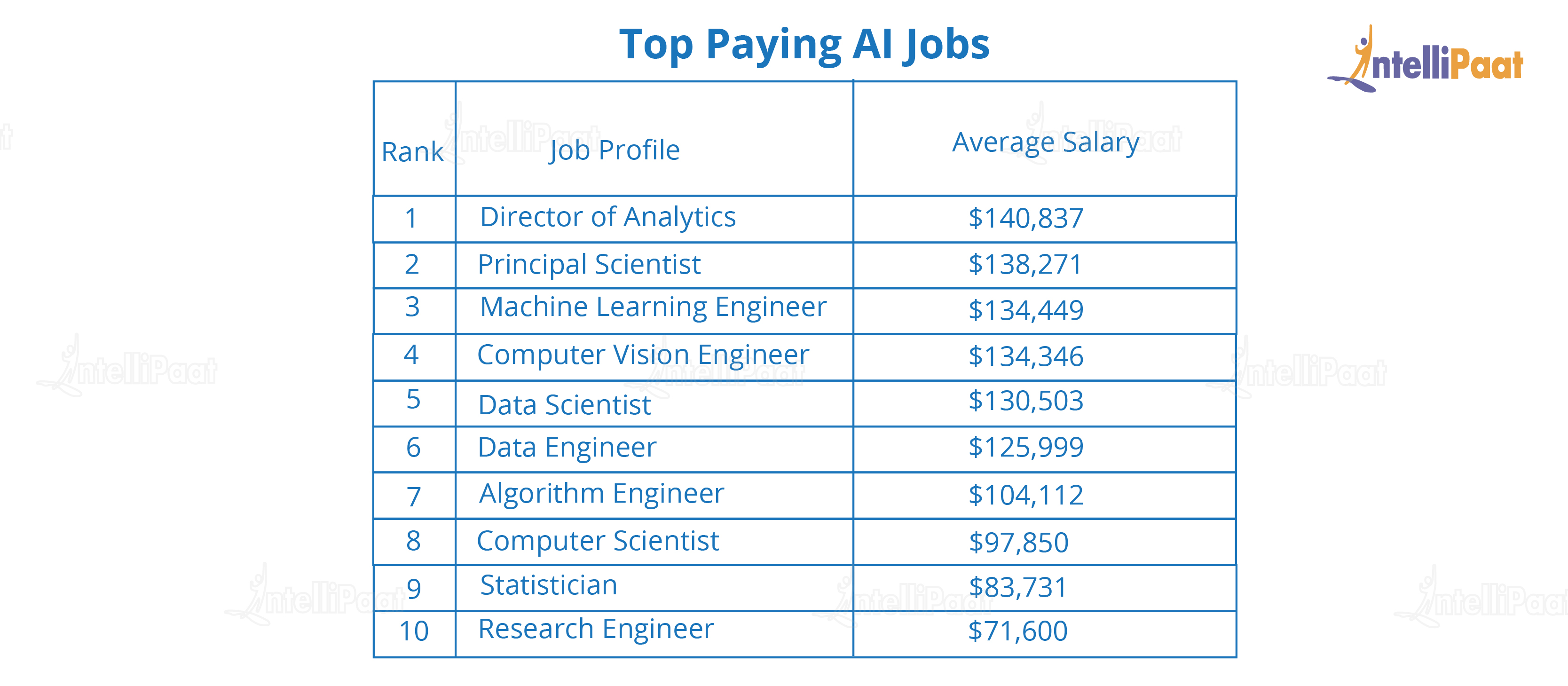 Top Paying AI Jobs