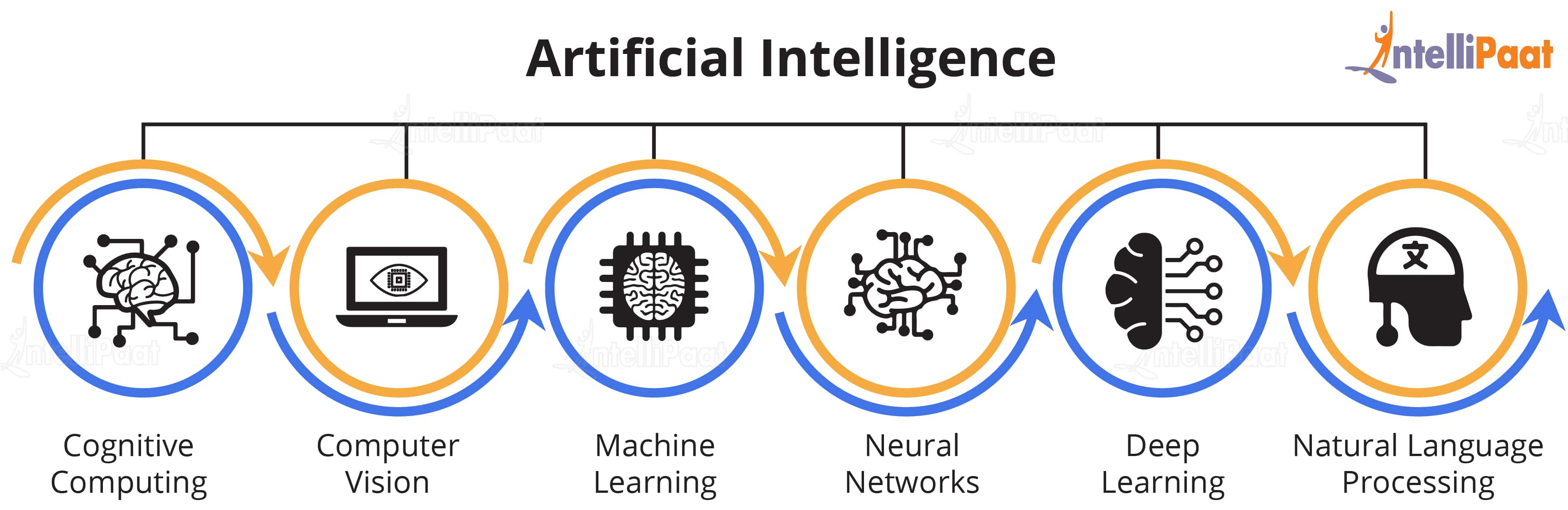 AI Sub fields