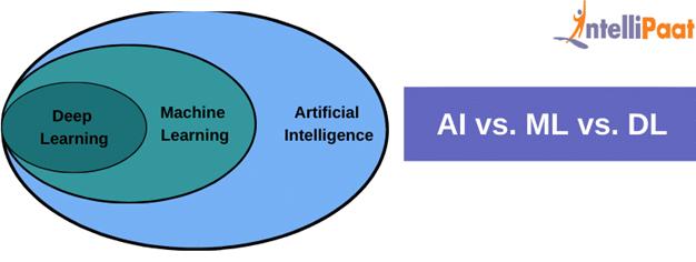 AI vs. ML vs. DL