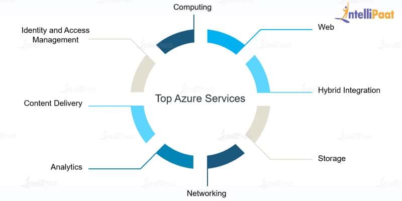 Azure Services_Azure Tutorial