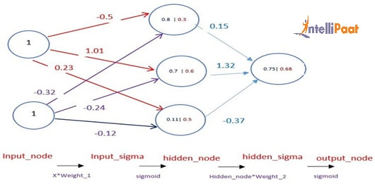 What is Artificial Neural Network (ANN)