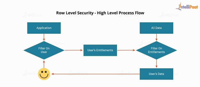 Row Level Security