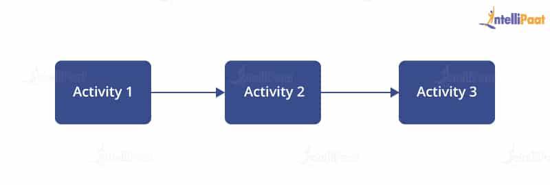 Single Block Activity