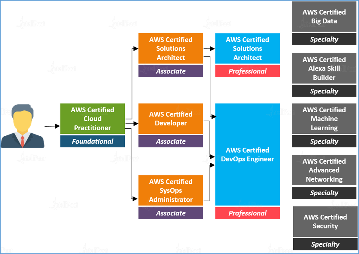 What Is Aws Certification Learn Aws Certification Path