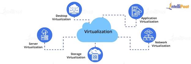 virtualization platform