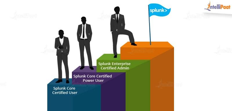 Splunk_certification_track