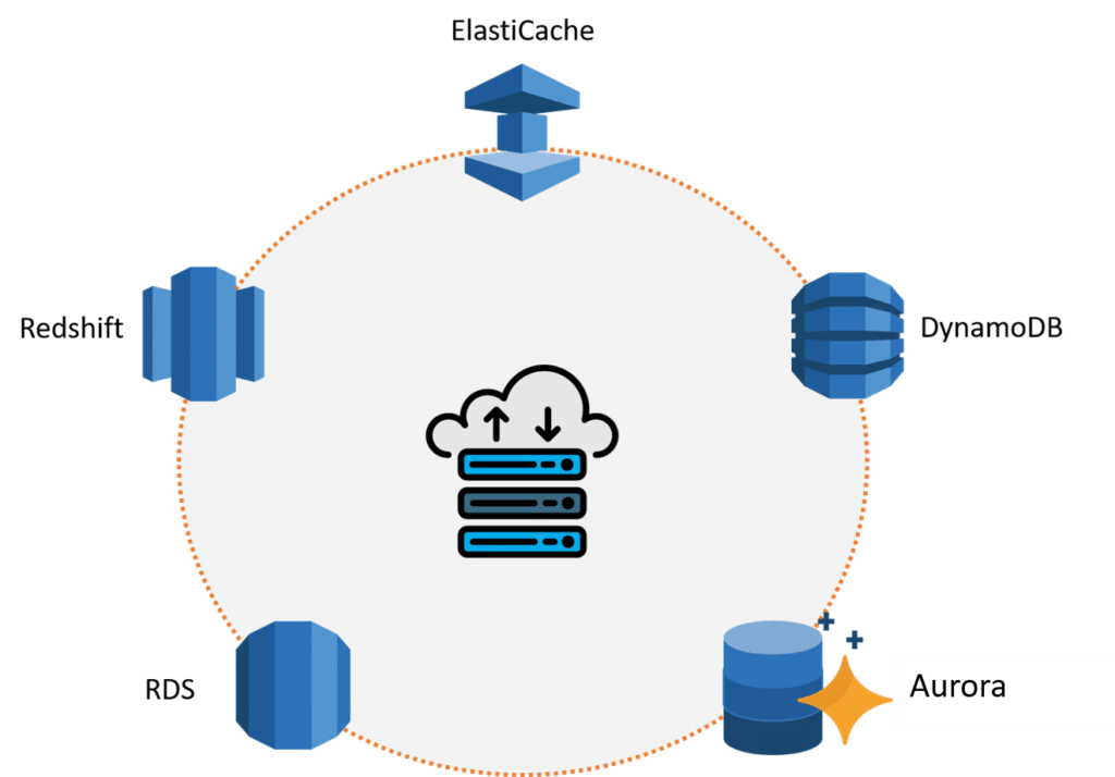 AWS Database Services
