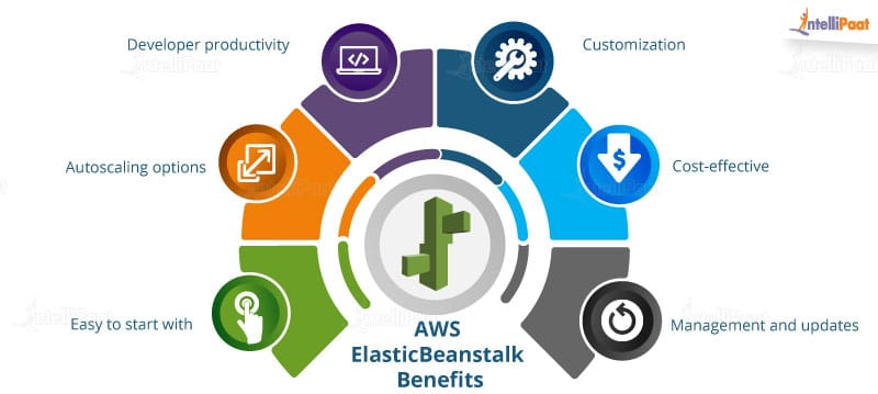 benefits of elastic beanstalk