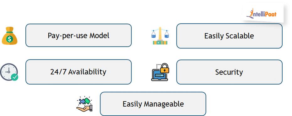 Benefits of Cloud Computing - What is Cloud Computing - Intellipaat