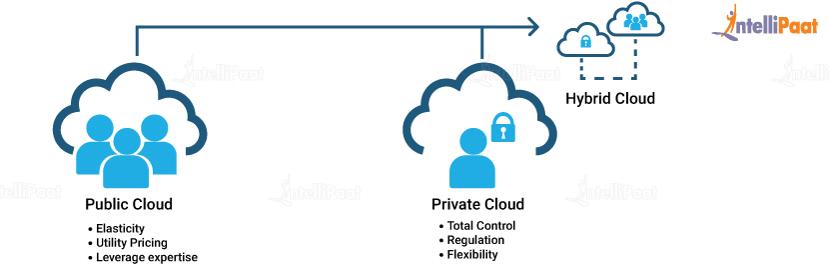 Types of Cloud - What is Cloud Computing - Intellipaat