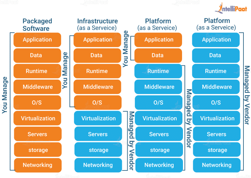 Cloud Service Models - What is Cloud Computing - Intellipaat