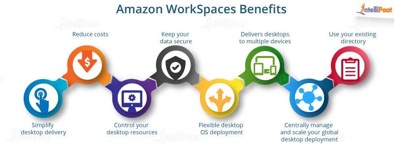 Amazon workspace benefits