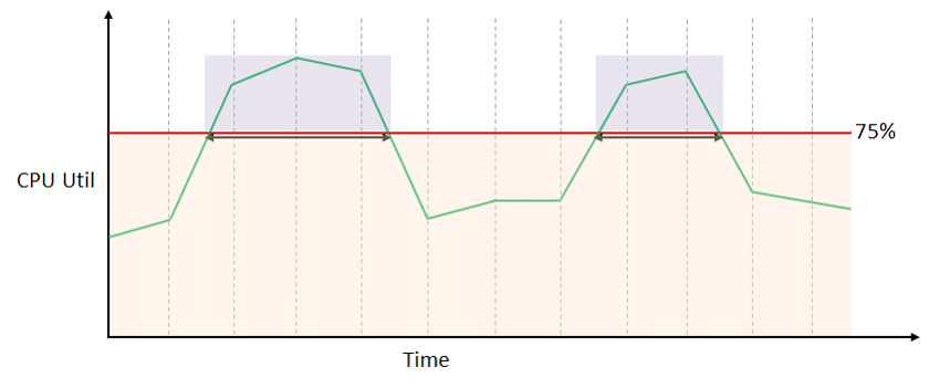 cloudwatch alarms graph